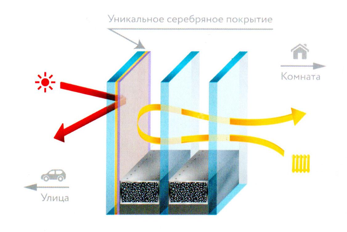 Multifunkcionalnoe steklo ot «Fabrika Okon»